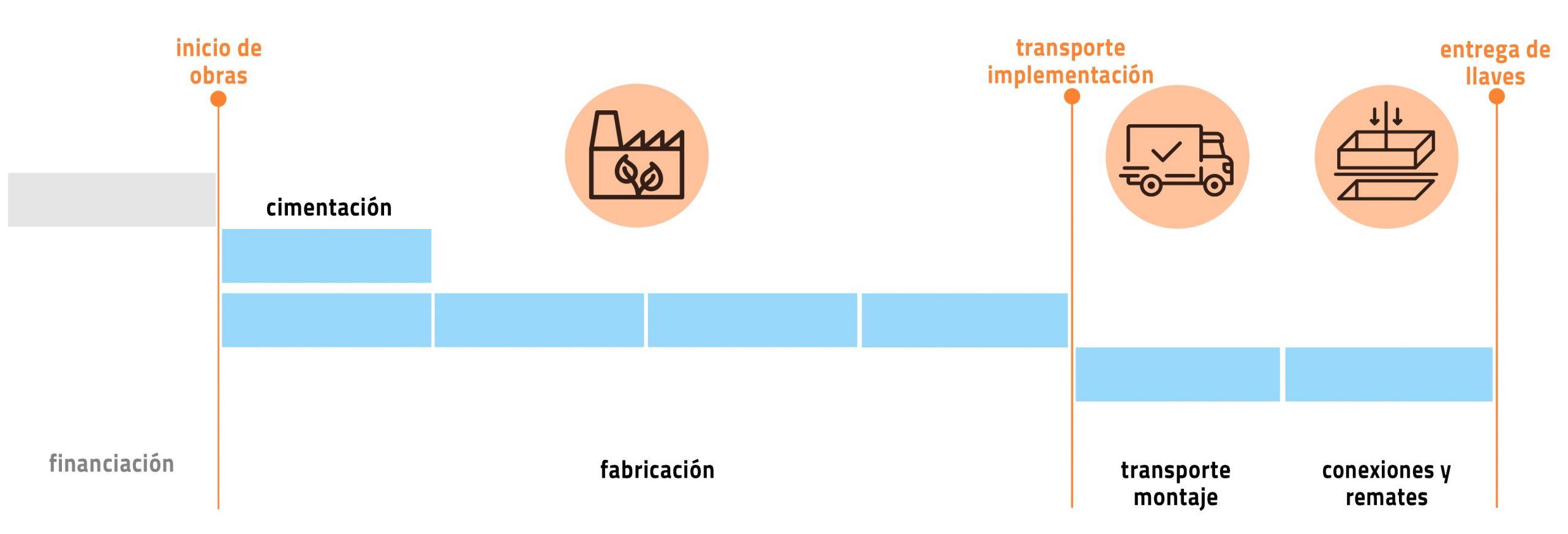 ProcesoFabricación